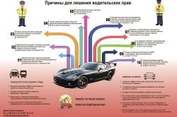 Причины для лишения водительских прав