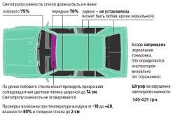 Правила и нормы  светопропускаемости стекол автомобиля