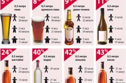 Время выветривания алкоголя